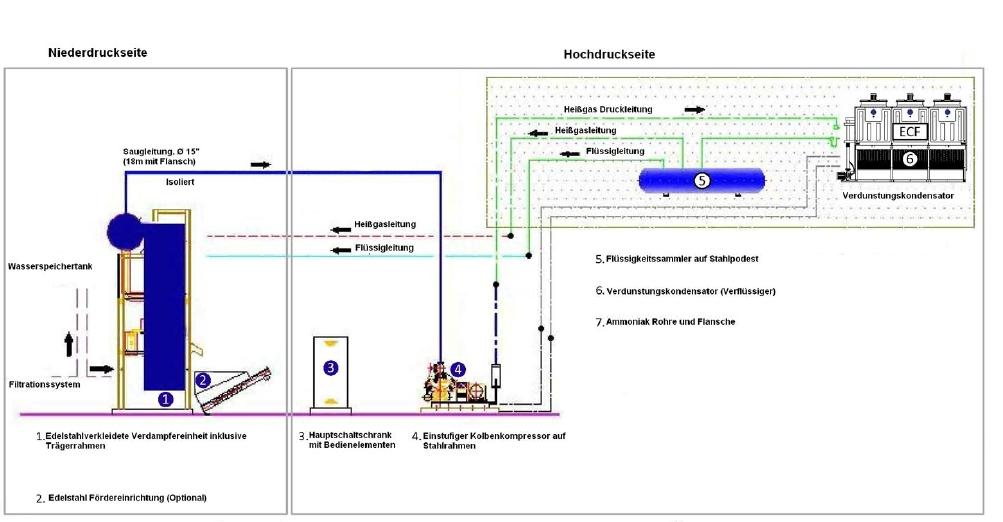 WESSAMAT Eismaschinenfabrik GmbH - Industrial plant